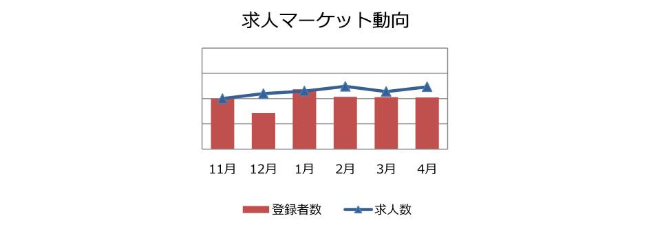 社内SE職の求人マーケット動向(2018年5月))