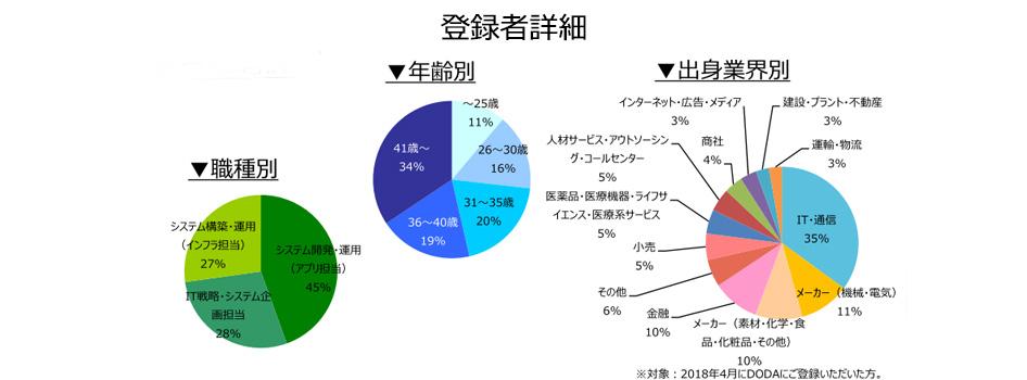 社内SE職の登録者詳細(2018年5月))