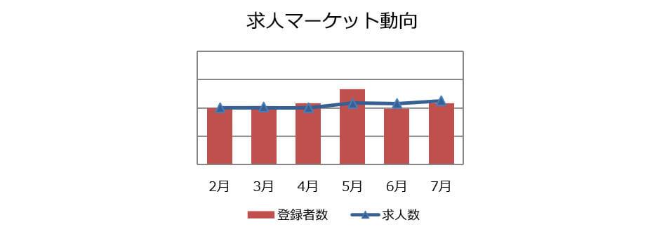 経理・財務職の求人マーケット動向(2018年8月))