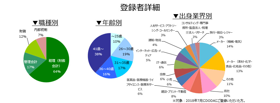 経理・財務職の登録者詳細(2018年8月))
