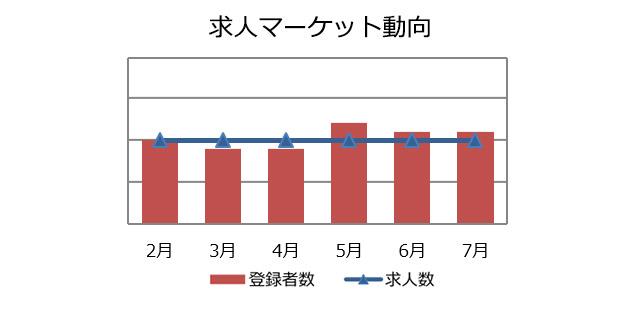 人事・総務職の求人マーケット動向(2018年8月))