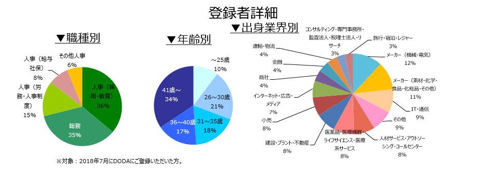 人事・総務職の登録者詳細(2018年8月))