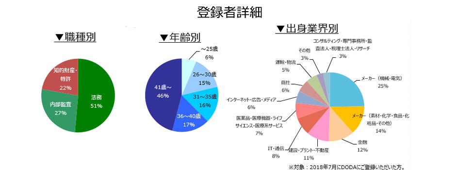 法務・知的財産・内部監査職の登録者詳細(2018年8月))