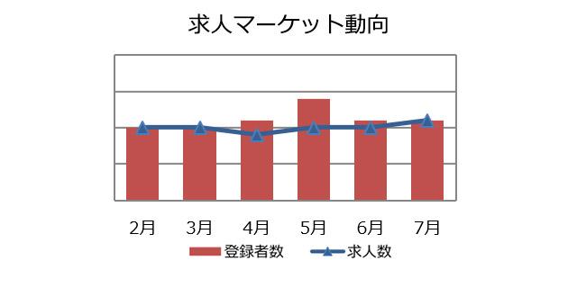 購買・物流職の求人マーケット動向(2018年8月))