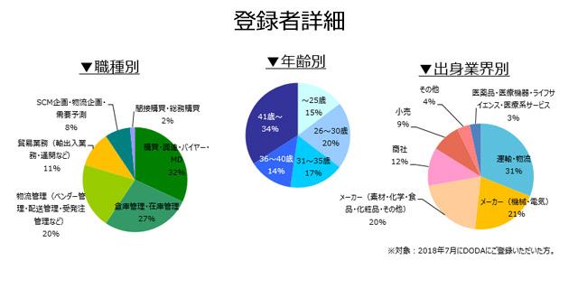 購買・物流職の登録者詳細(2018年8月))