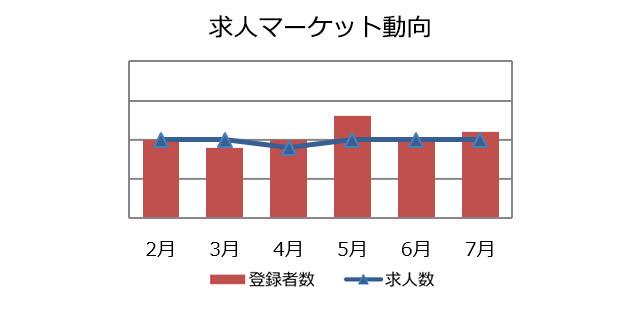 マーケティング・広報職の求人マーケット動向(2018年8月))