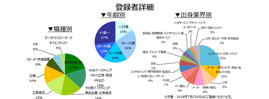 マーケティング・広報職の登録者詳細(2018年8月))