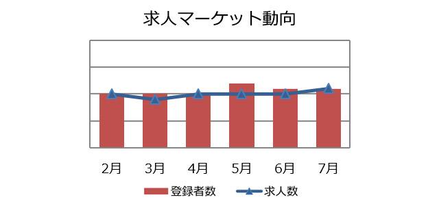 社内SE職の求人マーケット動向(2018年8月))
