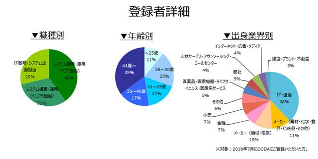 社内SE職の登録者詳細(2018年8月))