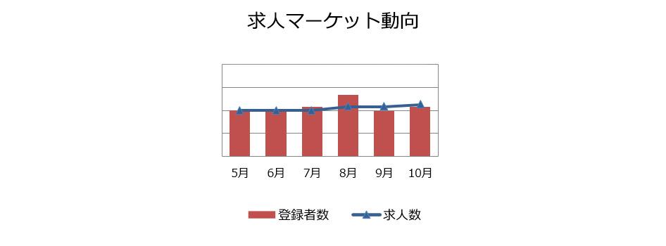 経理・財務職の求人マーケット動向(2018年11月))