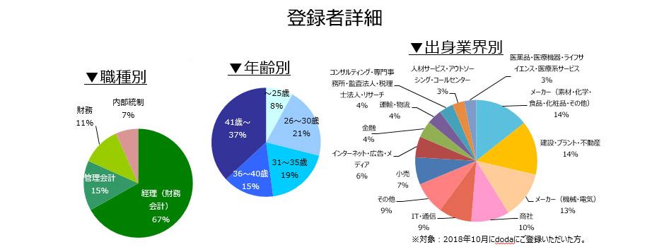 経理・財務職の登録者詳細(2018年11月))