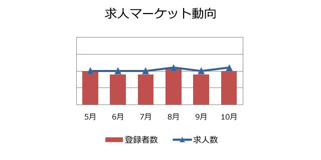 人事・総務職の求人マーケット動向(2018年11月))