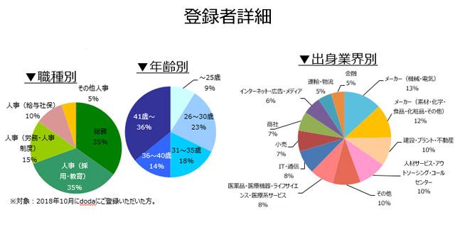 人事・総務職の登録者詳細(2018年11月))