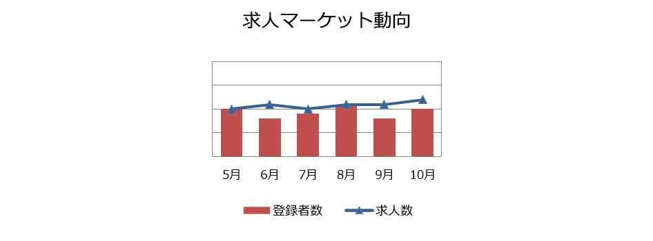 法務・知的財産・内部監査職の求人マーケット動向(2018年11月)