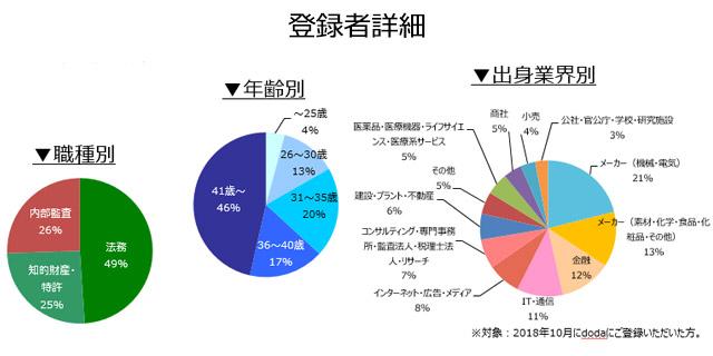 法務・知的財産・内部監査職の登録者詳細(2018年11月))