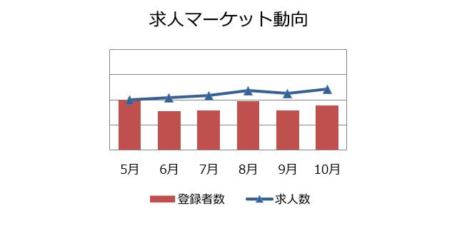 購買・物流職の求人マーケット動向(2018年11月)