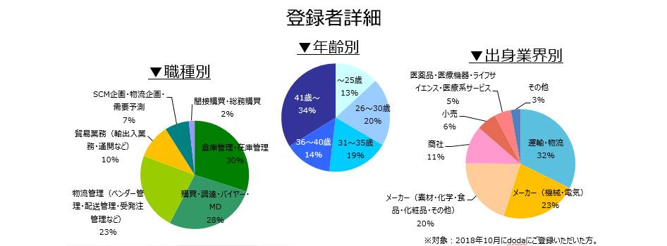 購買・物流職の登録者詳細(2018年11月)