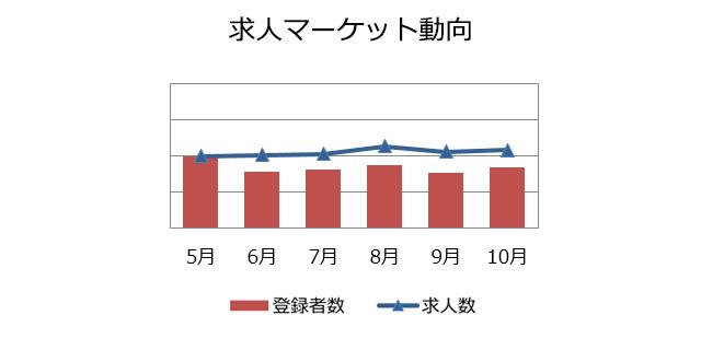 マーケティング・広報職の求人マーケット動向(2018年11月))