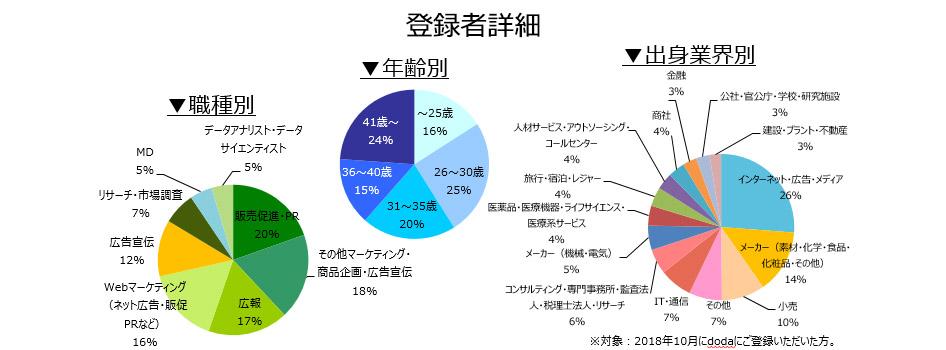 マーケティング・広報職の登録者詳細(2018年11月)