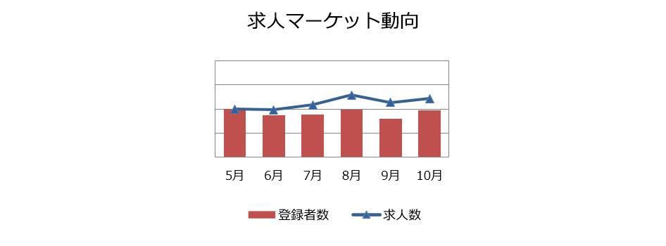社内SE職の求人マーケット動向(2018年11月)