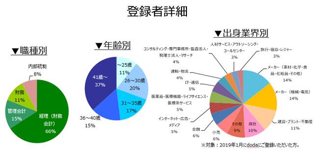 経理・財務職の登録者詳細(2019年2月)