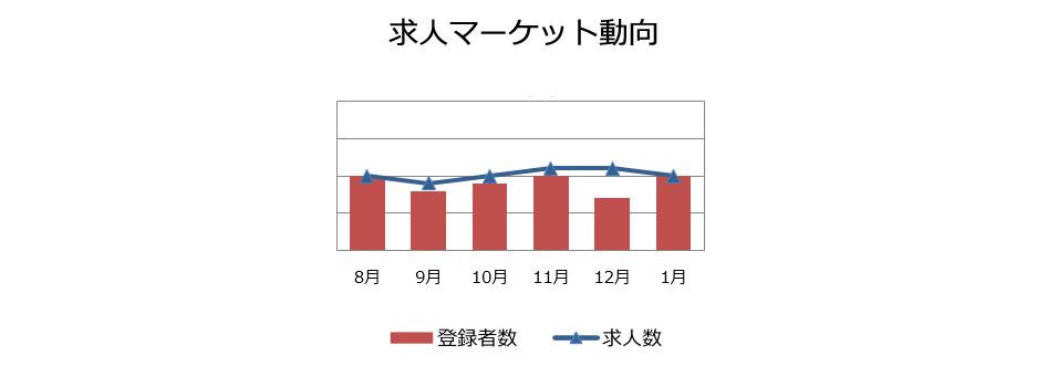 人事・総務職の求人マーケット動向(2019年2月)