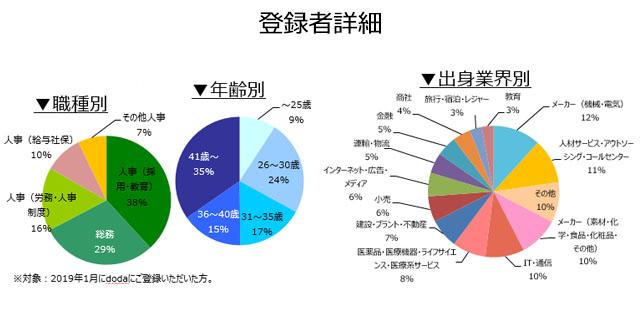 人事・総務職の登録者詳細(2019年2月)