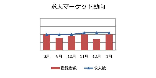 購買・物流職の求人マーケット動向(2019年2月)