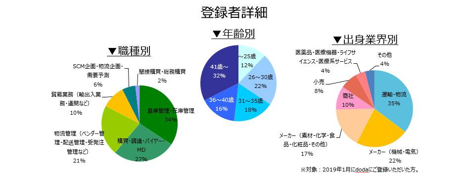 購買・物流職の登録者詳細(2019年2月)