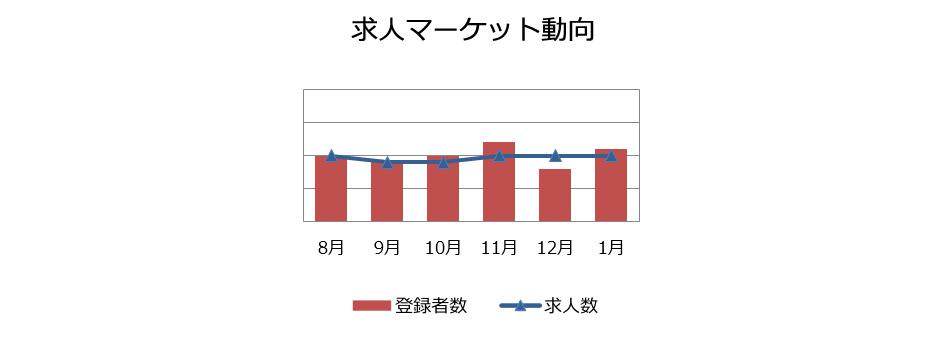 マーケティング・広報職の求人マーケット動向(2019年2月)