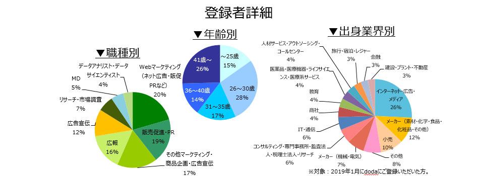 マーケティング・広報職の登録者詳細(2019年2月)
