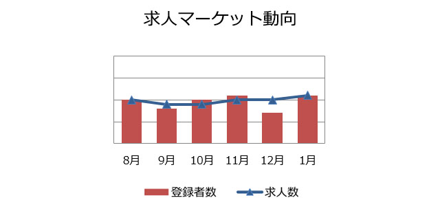 社内SE職の求人マーケット動向(2019年2月)