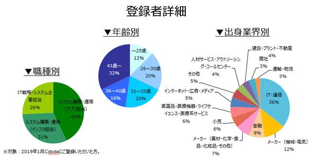 社内SE職の登録者詳細(2019年2月)