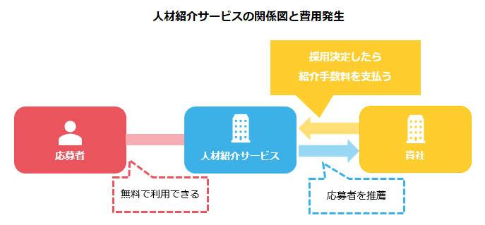 人材紹介サービスの関係図と費用発生