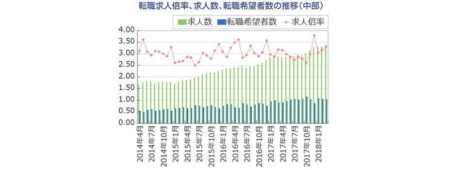 【中部】転職求人倍率、求人数、転職希望者数の推移(2018年4月発行版)