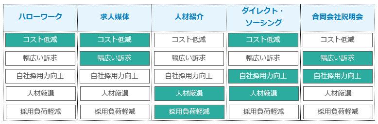 採用手法の比較表